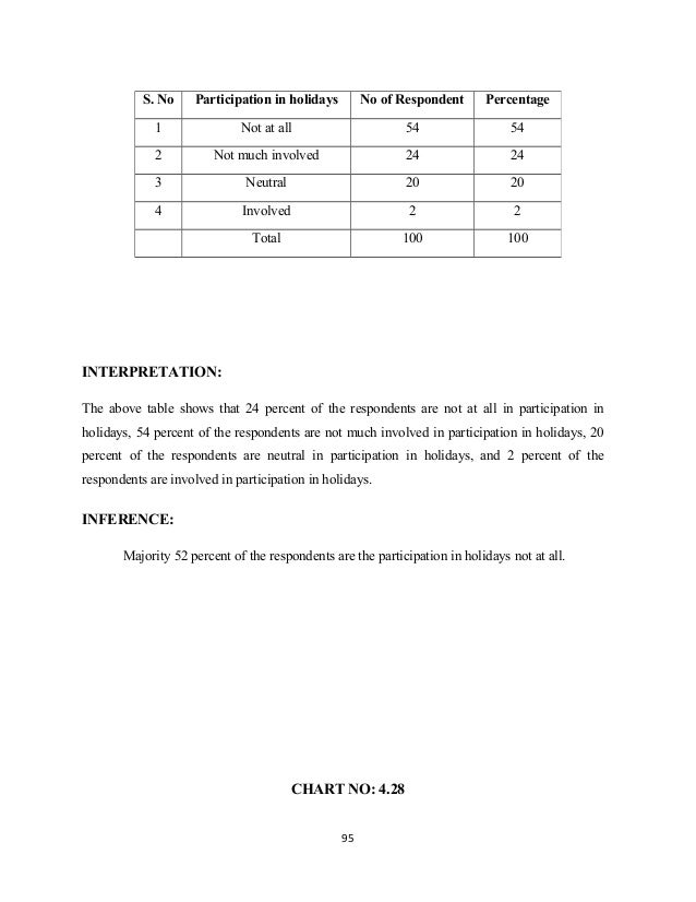 INTERPRETATION: The above table shows that 24 percent of the respondents are not at all in participation in holidays, 54 p...