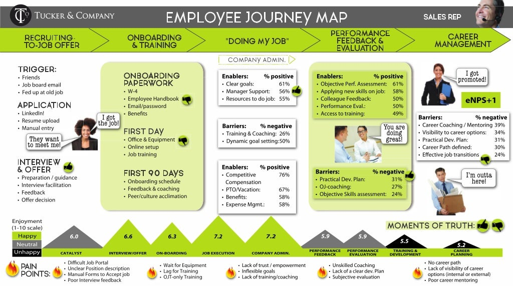 employee experience journey map