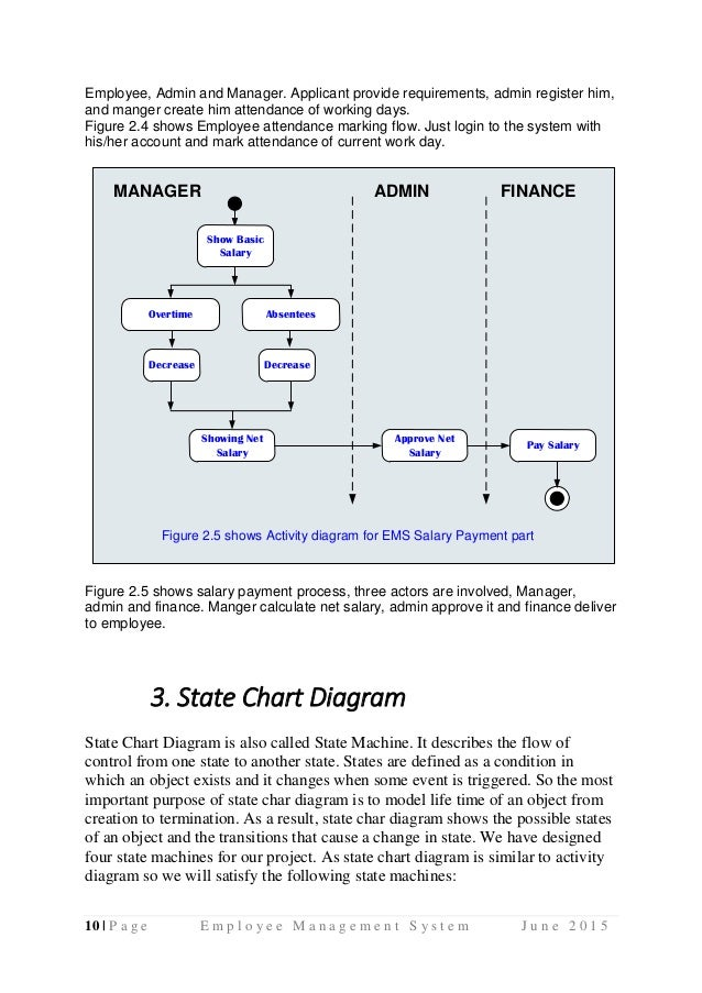 Employee Management System Uml Diagrams Use Case Diagram