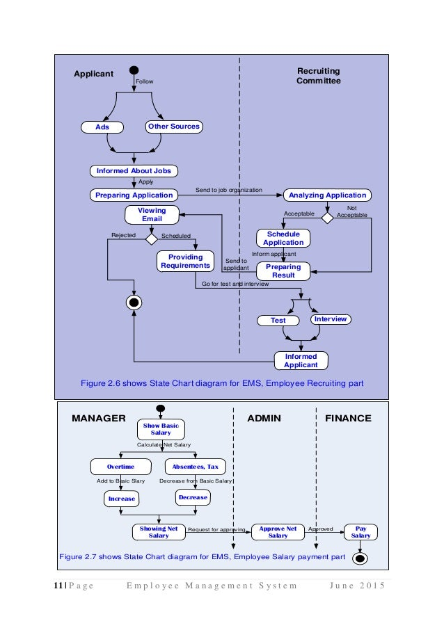 employee management system uml diagrams use case diagram activity di rh slideshare net