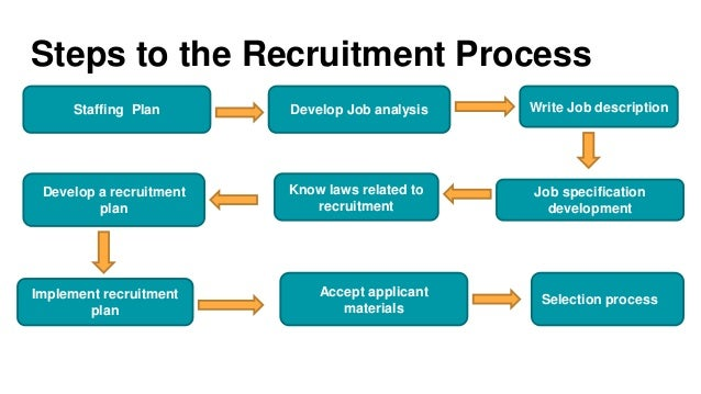 the process of recruiting an employee essay Steps of recruitment process recruitment refers to the process of identifying and attracting jobseekers so as to build a pool of qualified job applicants the process comprises of five inter-related stages: ' planning ' strategy development ' searching ' screening ' evaluation and control recruitment planning the first stage in the.