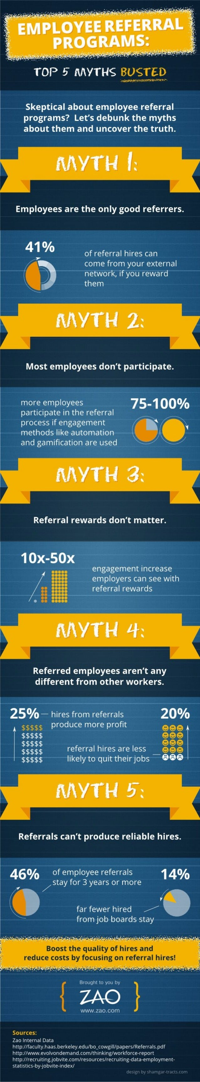 Employee Referral Programs: Top 5 Myths Busted [INFOGRAPHIC]