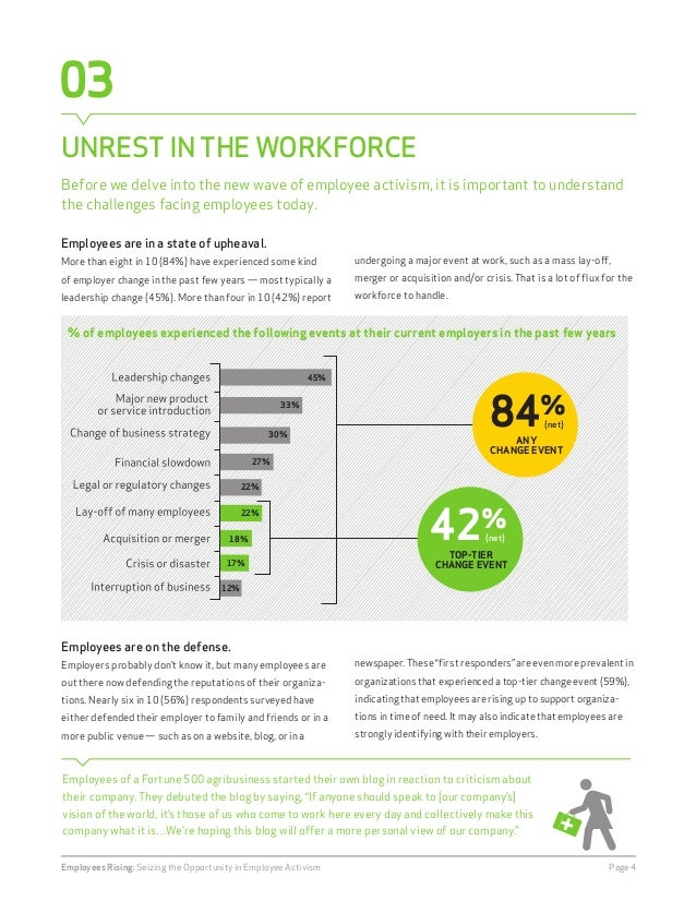 03  UNREST IN THE WORKFORCE  Employees are in a state of upheaval.  More than eight in 10 (84%) have experienced some kind...