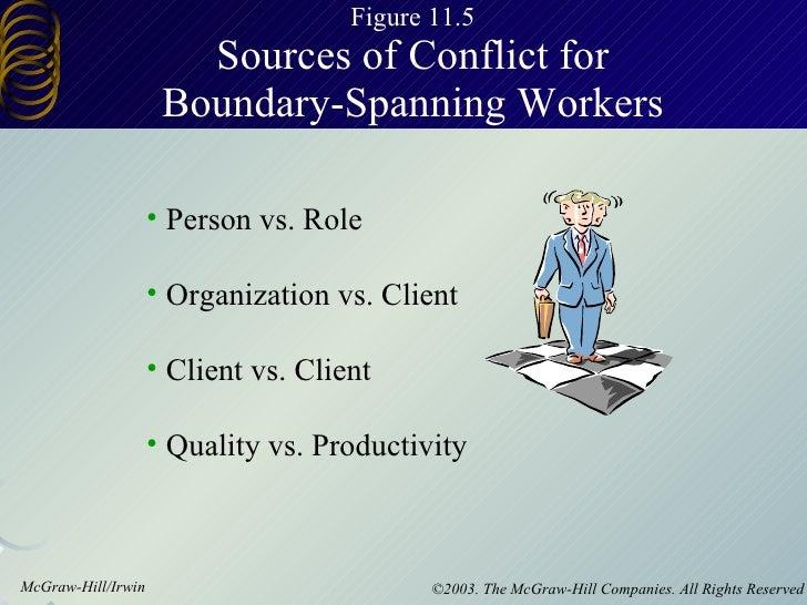 Figure 11.5  Sources of Conflict for  Boundary-Spanning Workers <ul><li>Person vs. Role </li></ul><ul><li>Organization vs....
