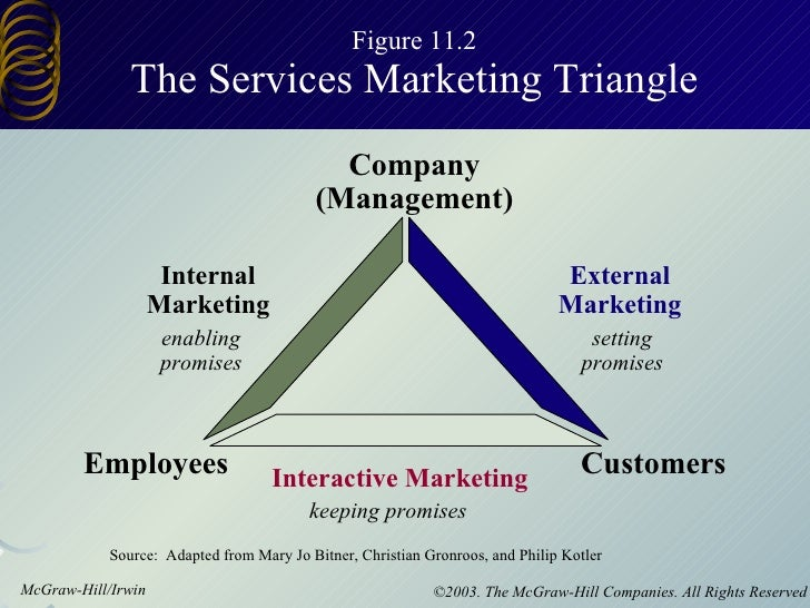 Figure 11.2 The Services Marketing Triangle Internal Marketing Interactive Marketing External Marketing Company (Managemen...