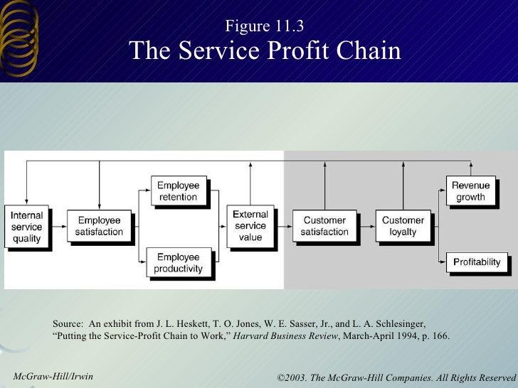 Figure 11.3 The Service Profit Chain Source:  An exhibit from J. L. Heskett, T. O. Jones, W. E. Sasser, Jr., and L. A. Sch...