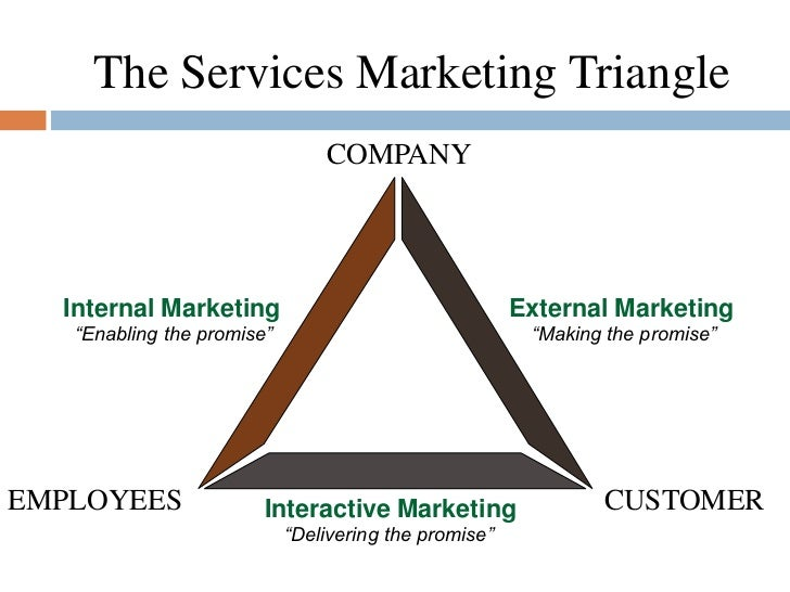internal marketing in services marketing Internal marketing is about attracting, developing, motivating, and retaining qualified employees that are capable of making a difference to your business.