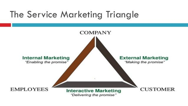 starbucks services marketing triangle Services marketing mix - 7p'spromotion•starbucks card – referral system•corporate sales card•delivery to offices without restriction•appealing to diverse customer base – international products•philanthropy – contribution to non-profit organizations.