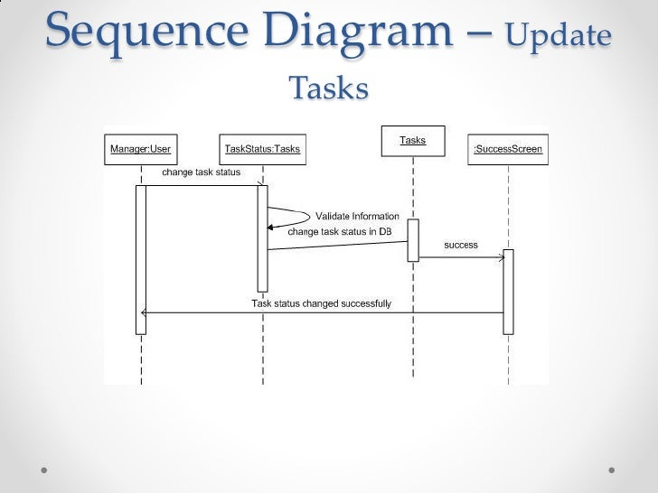 Employee time and task tracking system sequence diagram update tasks ccuart Image collections