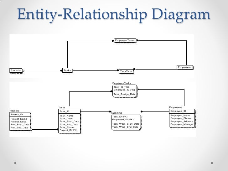 task assignment system er diagram image