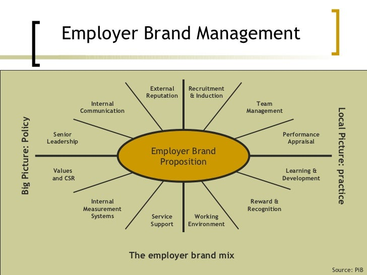 stages of a typical performance management system management essay Learn how to implement a plan to develop high-quality products using the system development life cycle,  performance references (3) the  management.