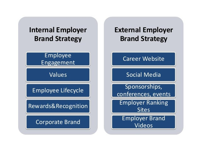 objectives of employee branding A strategic employee value proposition (evp) is proven to help organizations more successfully recruit and compete for top talent in fact, according to corporate leadership council, organizations with managed evps are able to effectively source from more than 60 percent of the labor market but that isn't the only benefit that evps can provide.