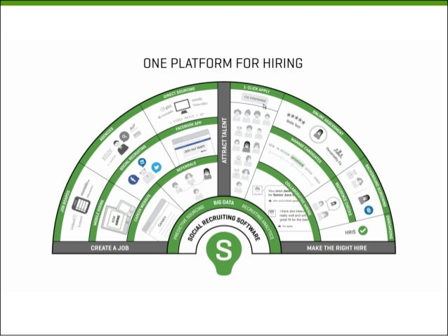 Employer Branding - Social Recruiting Strategies Conference Presentation
