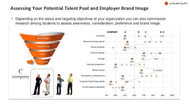 employer branding dissertation