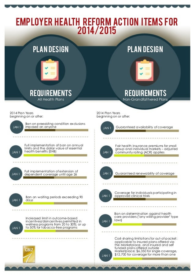 Employer Health Reform Action Items For 2014/2015 Plan Design Plan Design Requirements All Health Plans Non-Grandfathered ...