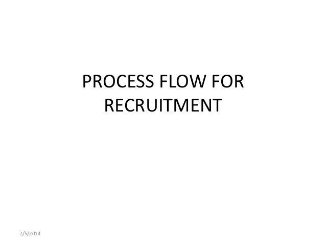 2/5/2014 PROCESS FLOW FOR RECRUITMENT
