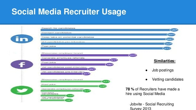 Social Media Success: A Guide for Job Seekers