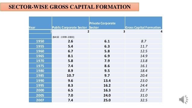 SECTOR-WISE GROSS CAPITAL FORMATION Year Public Corporate Sector Private Corporate Sector Gross Capital Formation 1 2 3 4 ...