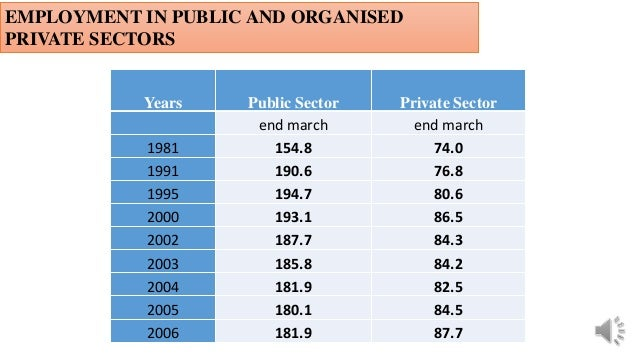 EMPLOYMENT IN PUBLIC AND ORGANISED PRIVATE SECTORS Years Public Sector Private Sector end march end march 1981 154.8 74.0 ...