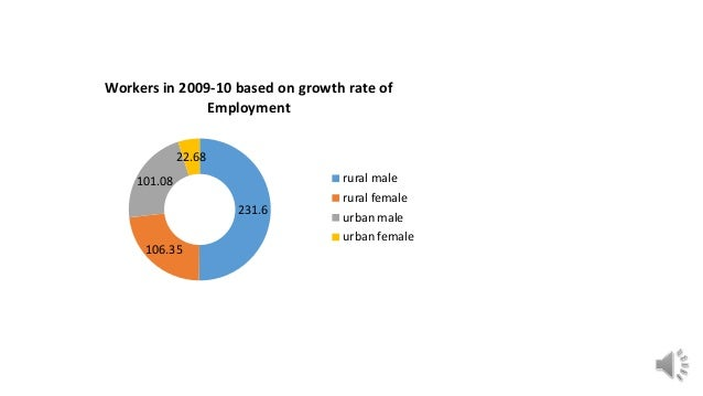 231.6 106.35 101.08 22.68 Workers in 2009-10 based on growth rate of Employment rural male rural female urban male urban f...