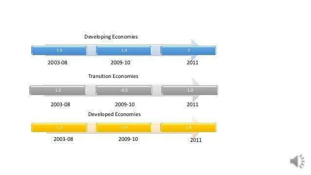 1.9 1.4 2 2003-08 2009-10 2011 2003-08 2009-10 2011 1.2 -0.5 1.0 1.3 -2.4 2.4 2003-08 2009-10 2011 Developing Economies Tr...