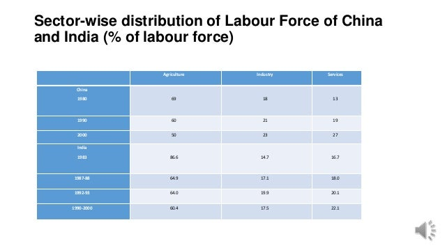 Sector-wise distribution of Labour Force of China and India (% of labour force) Agriculture Industry Services China 1980 6...