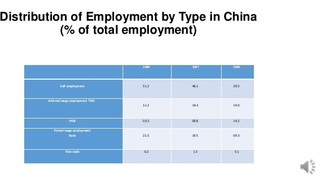 Distribution of Employment by Type in China (% of total employment) 1990 1997 2005 Self-employment 51.2 46.1 39.5 Informal...