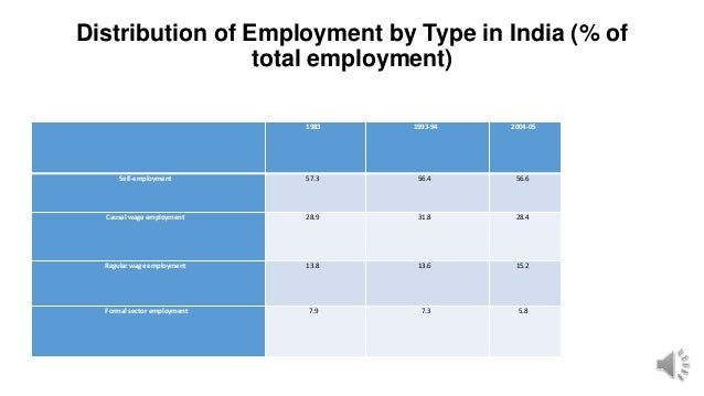 Distribution of Employment by Type in India (% of total employment) 1983 1993-94 2004-05 Self-employment 57.3 56.4 56.6 Ca...