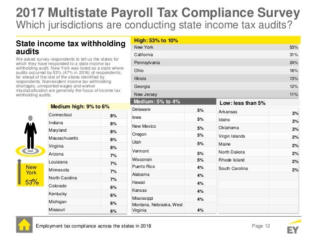 Tax Compliance - Agile Payroll Systems