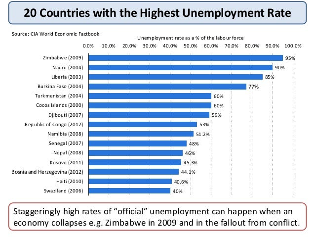 unemployment and labor in the republic Country at a glance czech republic  czech republic, selected international labor statistics, 2010–12  labor market unemployment rate - total .