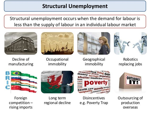 measure that will reduce structural unemployment and alleviate poverty Three types of unemployment: cyclical, frictional & structural  structural unemployment occurs because of  three types of unemployment.