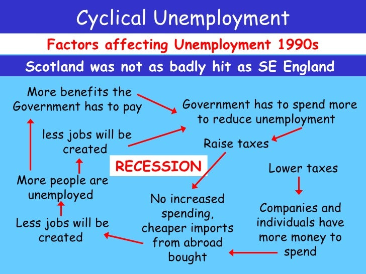 cyclical unemployment recession