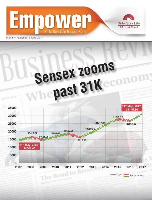 Monthly Factsheet | June 2017 Sensex zooms past 31K 0 2007 2008 2009 2010 2011 2012 2013 2014 2015 2016 2017 5000 10000 15...