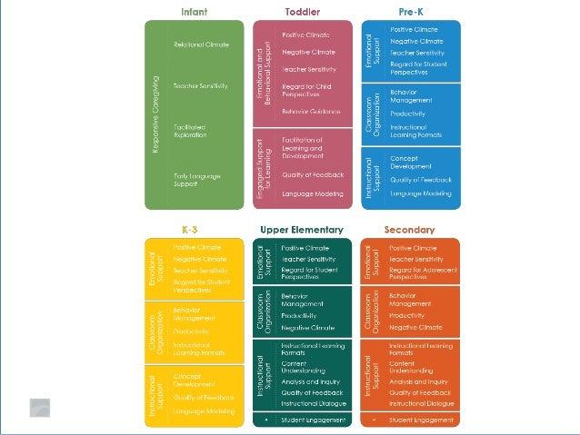 classroom assessment scoring system manual pre k