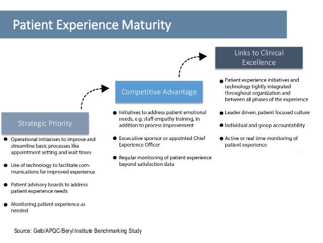 Source: Gelb Consulting Benchmarking survey Physician Experience Maturity