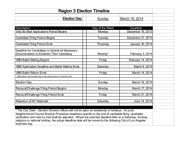Region 3 Election Timeline Election Day: Description Vote-By-Mail Applications Period Begins  Sunday  March 16, 2014  Day ...