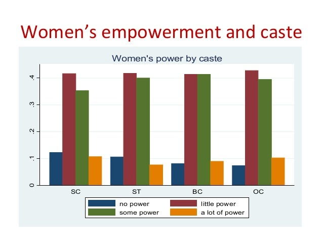 women empowerment in rural india Cgap is seeking to answer questions and test ideas that explore the concept of empowerment and the role it can play in building customer trust and confidence.