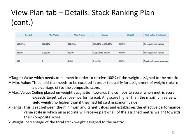 Stack Ranking: What is It & Should You Use It?