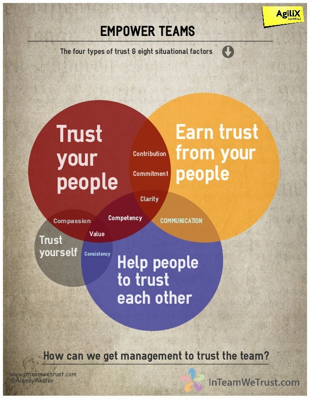 The four types of trust & eight situational factors Trust your people Earn trust from your people Help people to trust eac...