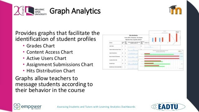 Assessing Students and Tutors with Learning Analytics Dashboards Graph Analytics Provides graphs that facilitate the ident...