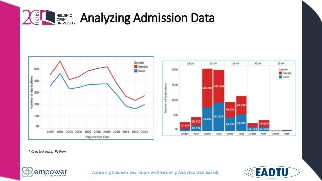 Assessing Students and Tutors with Learning Analytics Dashboards Analyzing Admission Data * Created using Python