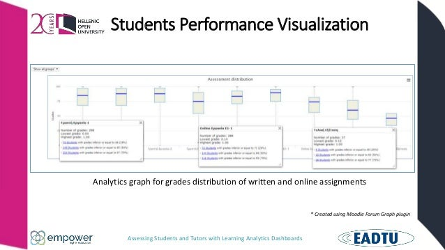 Assessing Students and Tutors with Learning Analytics Dashboards Students Performance Visualization Analytics graph for gr...