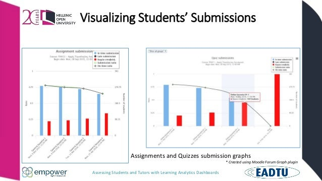 Assessing Students and Tutors with Learning Analytics Dashboards Visualizing Students' Submissions Assignments and Quizzes...