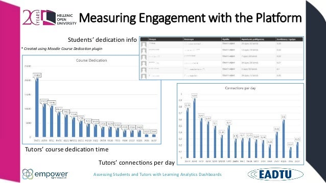 Assessing Students and Tutors with Learning Analytics Dashboards Measuring Engagement with the Platform Tutors' course ded...