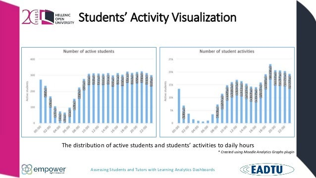 Assessing Students and Tutors with Learning Analytics Dashboards Students' Activity Visualization The distribution of acti...