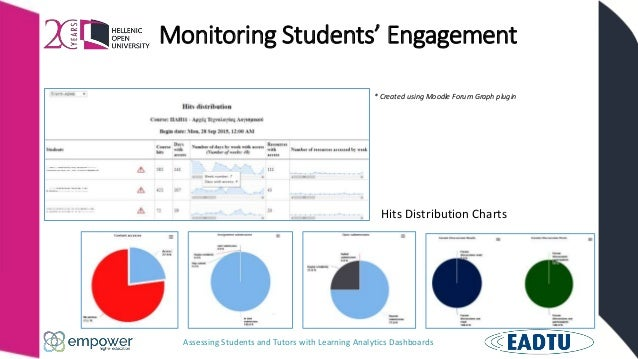 Assessing Students and Tutors with Learning Analytics Dashboards Monitoring Students' Engagement Hits Distribution Charts ...