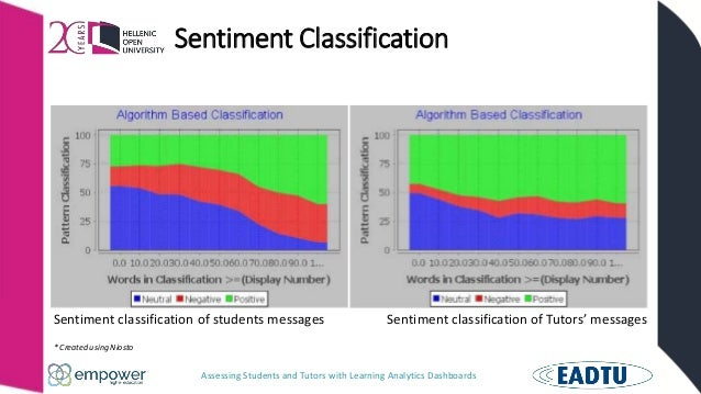 Assessing Students and Tutors with Learning Analytics Dashboards Sentiment Classification Sentiment classification of stud...