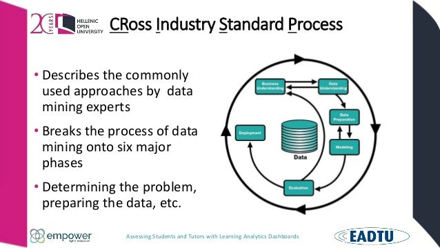 Assessing Students and Tutors with Learning Analytics Dashboards CRoss Industry Standard Process • Describes the commonly ...