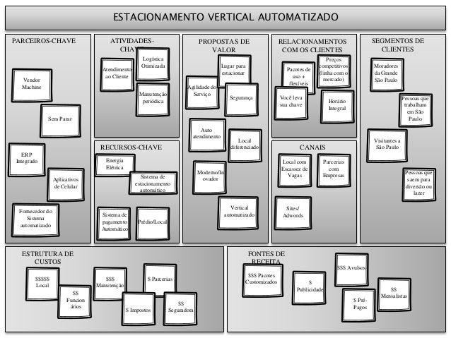 PROPOSTAS DE VALOR RELACIONAMENTOS COM OS CLIENTES CANAIS FONTES DE RECEITA SEGMENTOS DE CLIENTES RECURSOS-CHAVE ATIVIDADE...