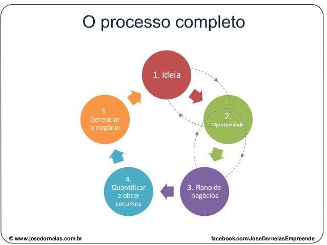 © www.josedornelas.com.br facebook.com/JoseDornelasEmpreende 1. Ideia 2. Oportunidade 3. Plano de negócios 4. Quantificar ...